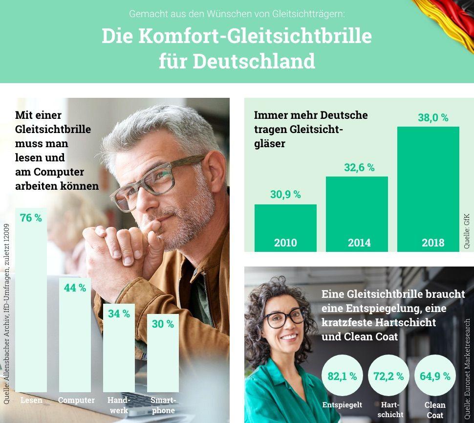 Die Komfort Gleitsichtbrille Fur Deutschland Brille24